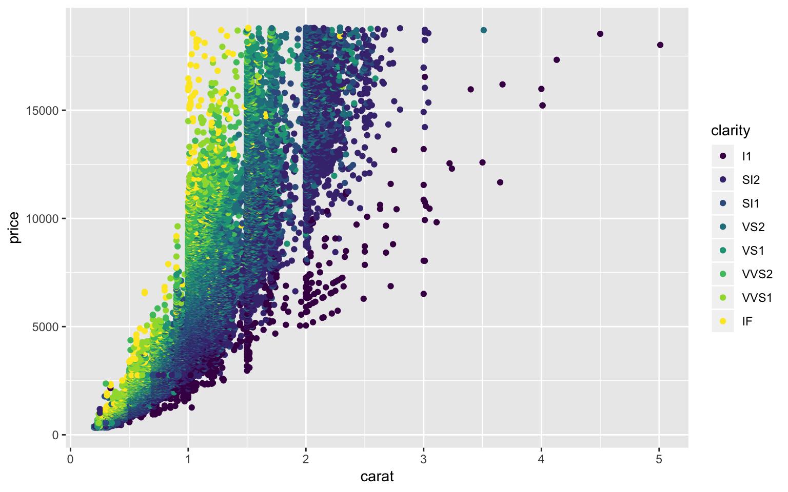 diamonds plot with ggplot2.